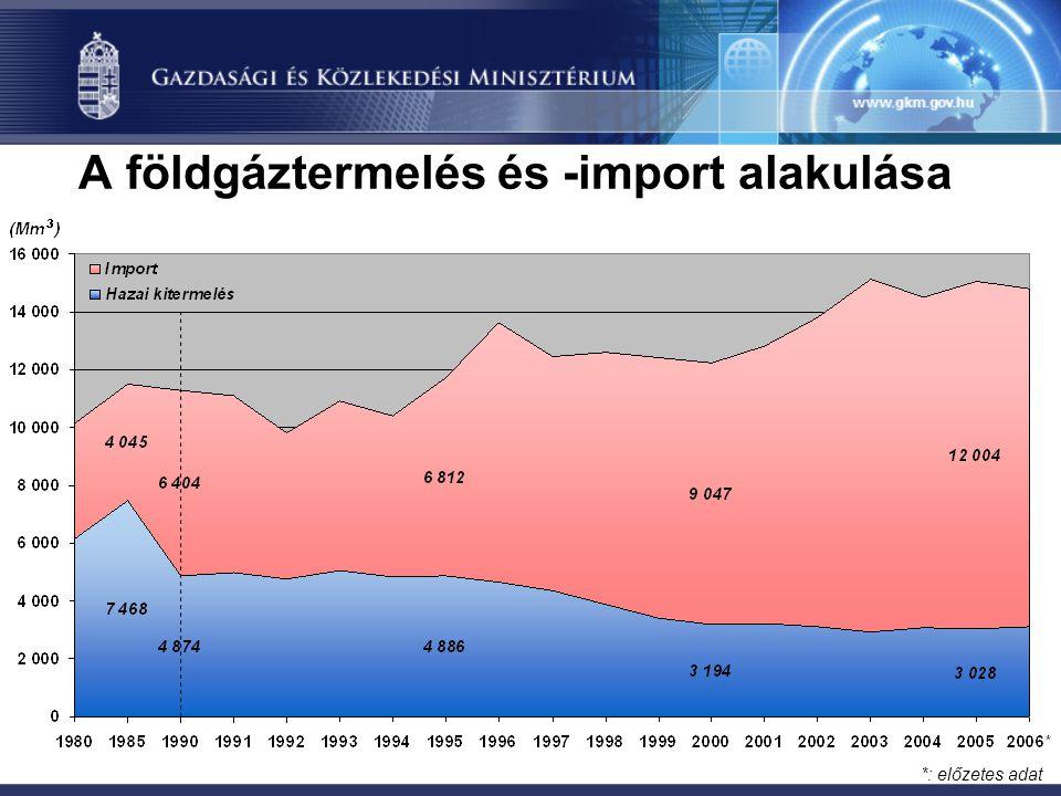 A földgáztermelés és -import alakulása