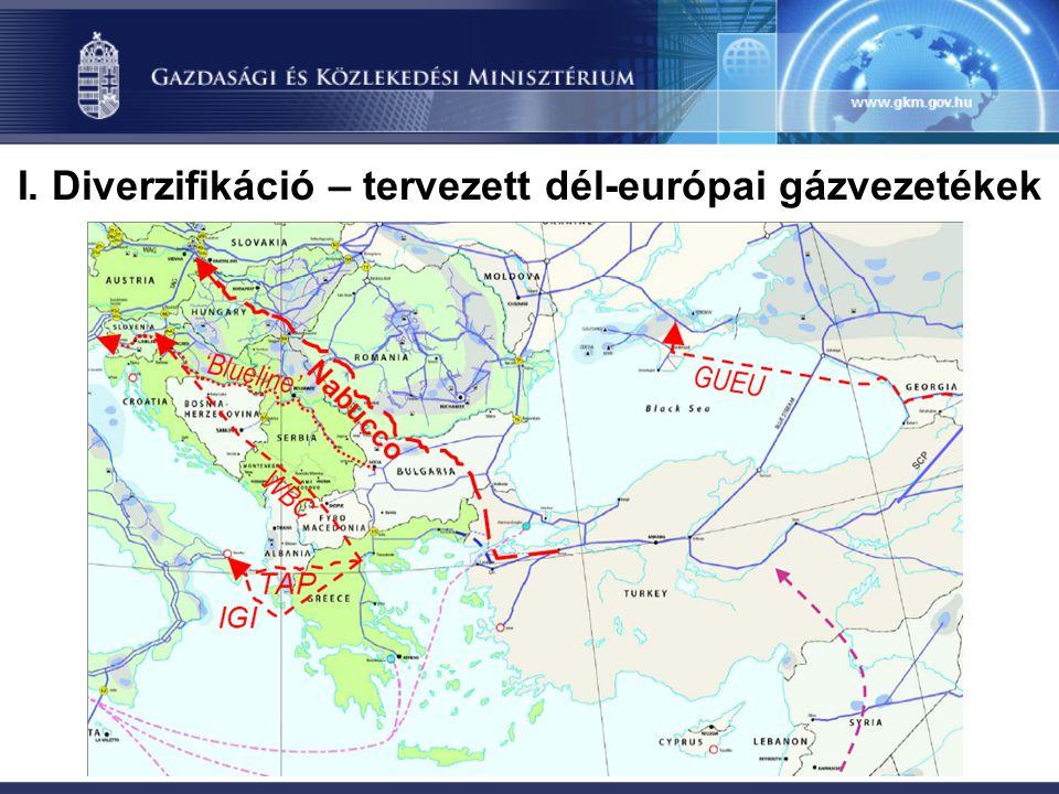 I. Diverzifikáció – tervezett dél-európai gázvezetékek