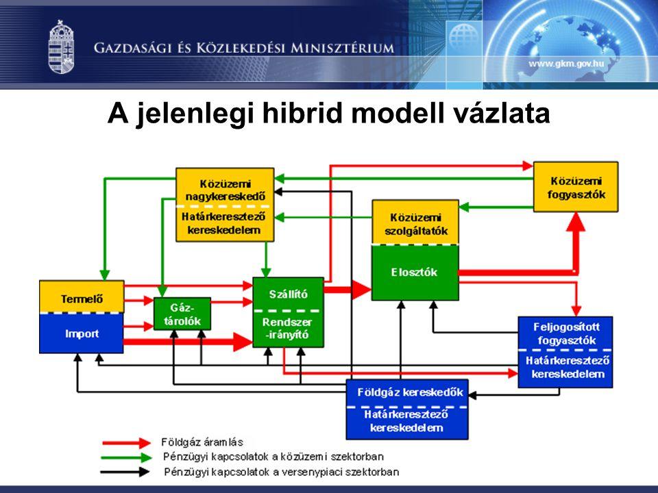 A jelenlegi hibrid modell vázlata