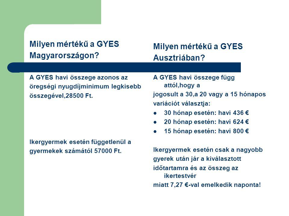 Milyen mértékű a GYES Milyen mértékű a GYES Magyarországon