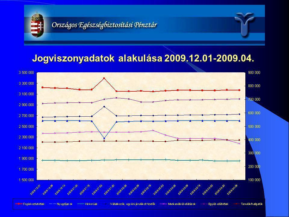 Jogviszonyadatok alakulása 2009.12.01-2009.04.