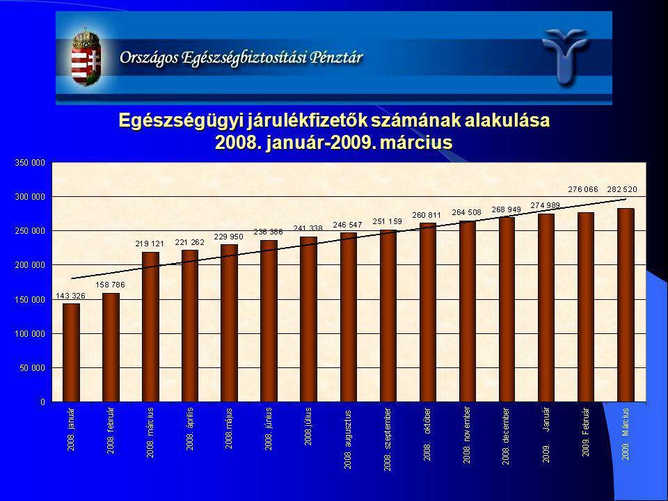 Egészségügyi járulékfizetők számának alakulása 2008. január-2009