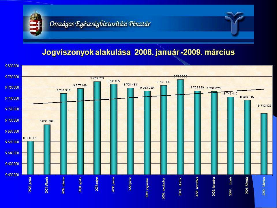 Jogviszonyok alakulása 2008. január -2009. március