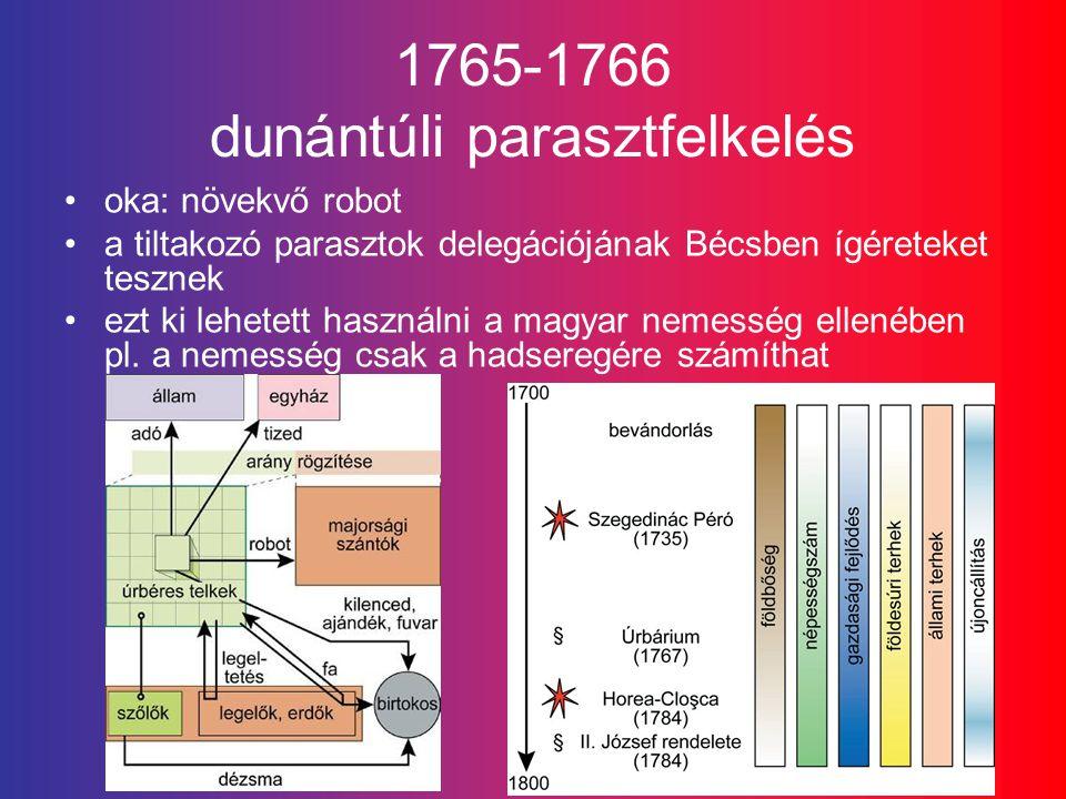 1765-1766 dunántúli parasztfelkelés