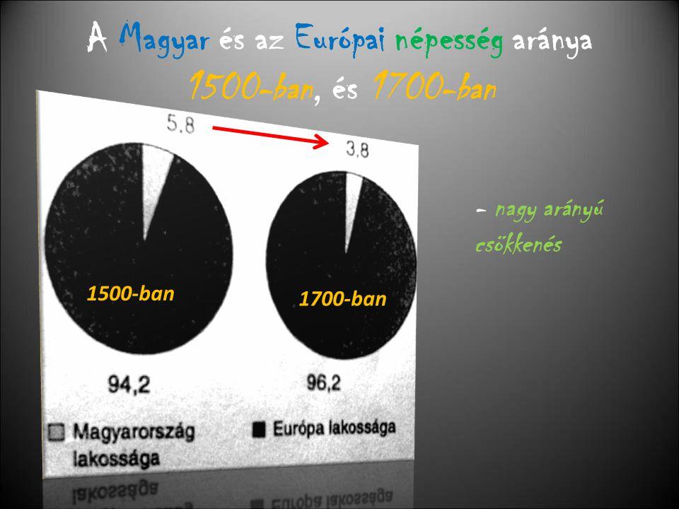 A Magyar és az Európai népesség aránya 1500-ban, és 1700-ban