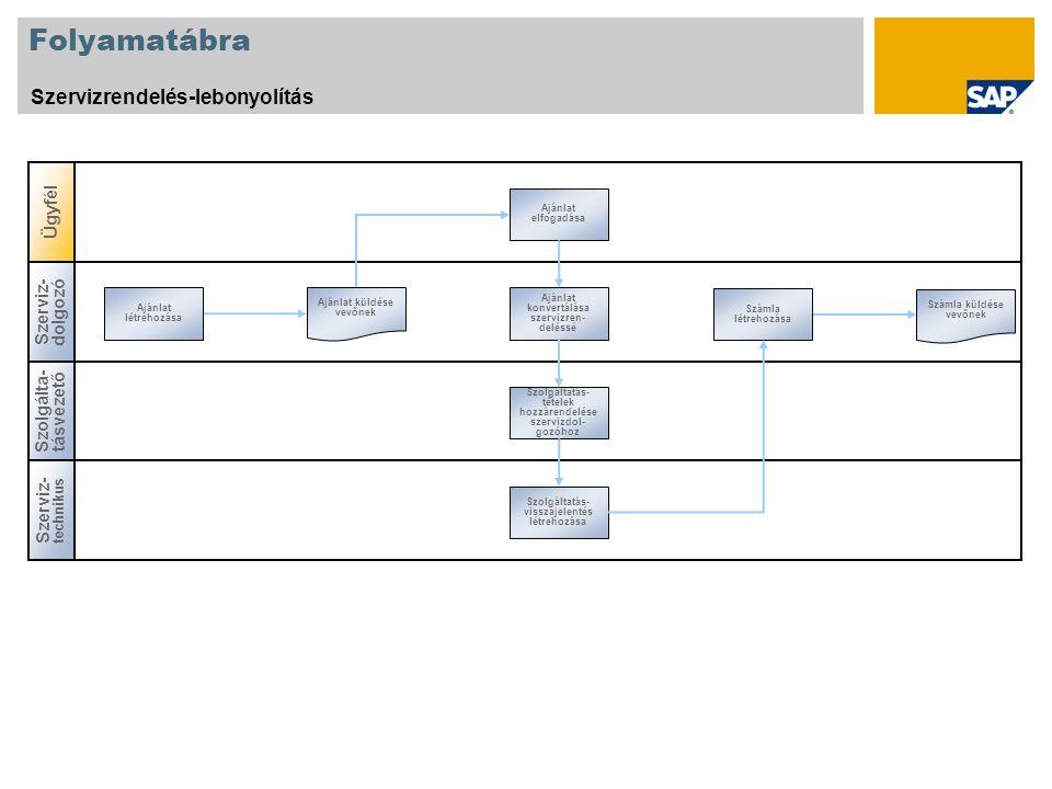 Folyamatábra Szervizrendelés-lebonyolítás Ügyfél Szerviz-dolgozó