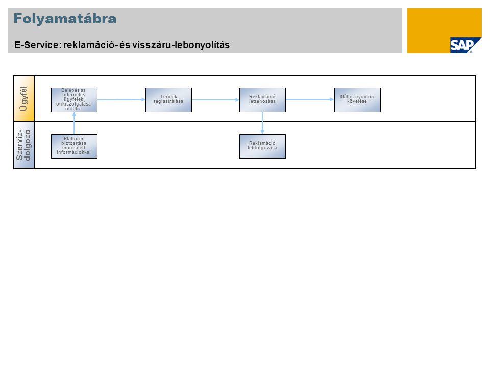 Folyamatábra E-Service: reklamáció- és visszáru-lebonyolítás Ügyfél