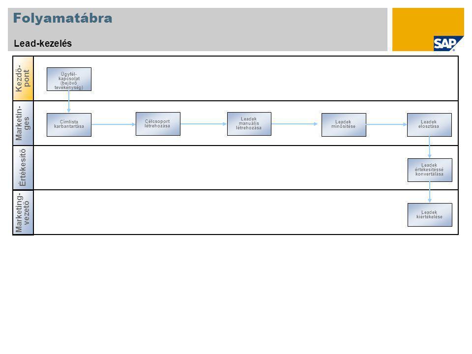Folyamatábra Lead-kezelés Kezdő-pont Marketin-ges Értékesítő