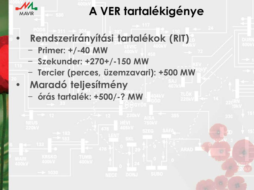 A VER tartalékigénye Rendszerirányítási tartalékok (RIT)