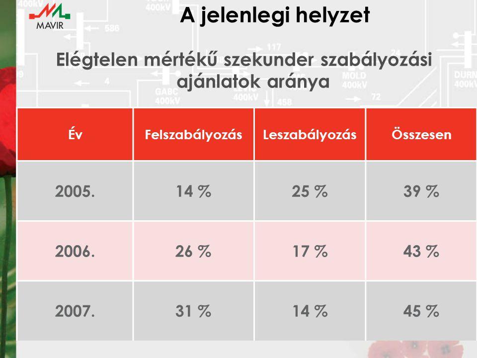 Elégtelen mértékű szekunder szabályozási ajánlatok aránya