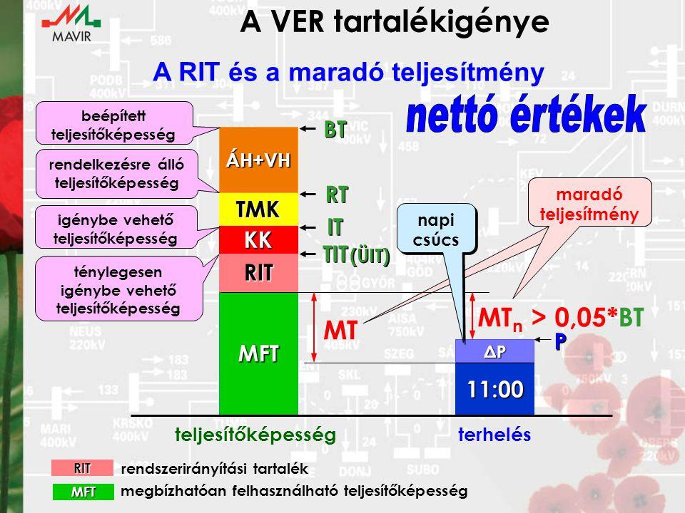 A VER tartalékigénye A RIT és a maradó teljesítmény nettó értékek
