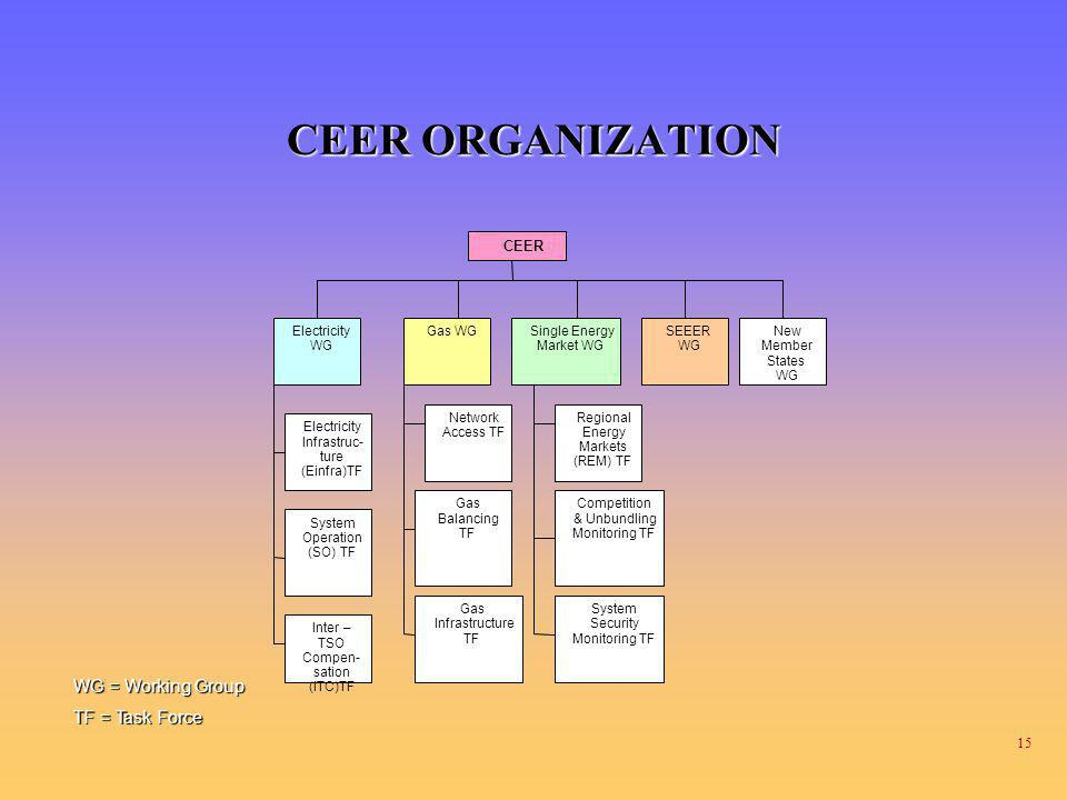 CEER ORGANIZATION WG = Working Group TF = Task Force CEER Electricity