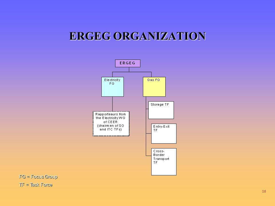 ERGEG ORGANIZATION FG = Focus Group TF = Task Force