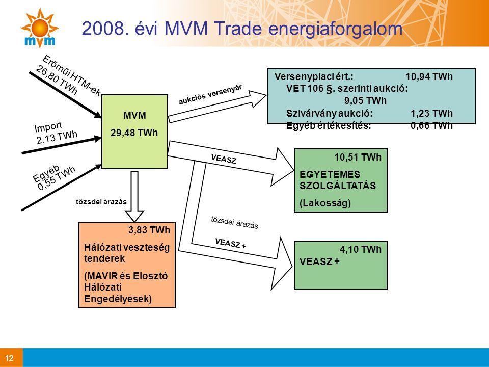 2008. évi MVM Trade energiaforgalom