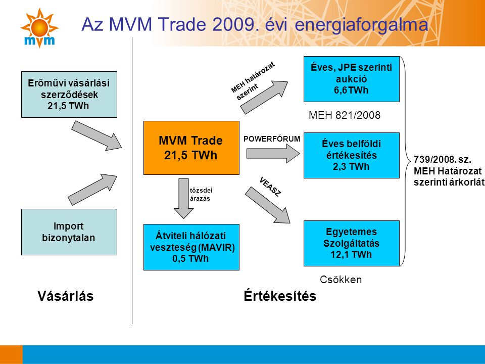 Az MVM Trade 2009. évi energiaforgalma