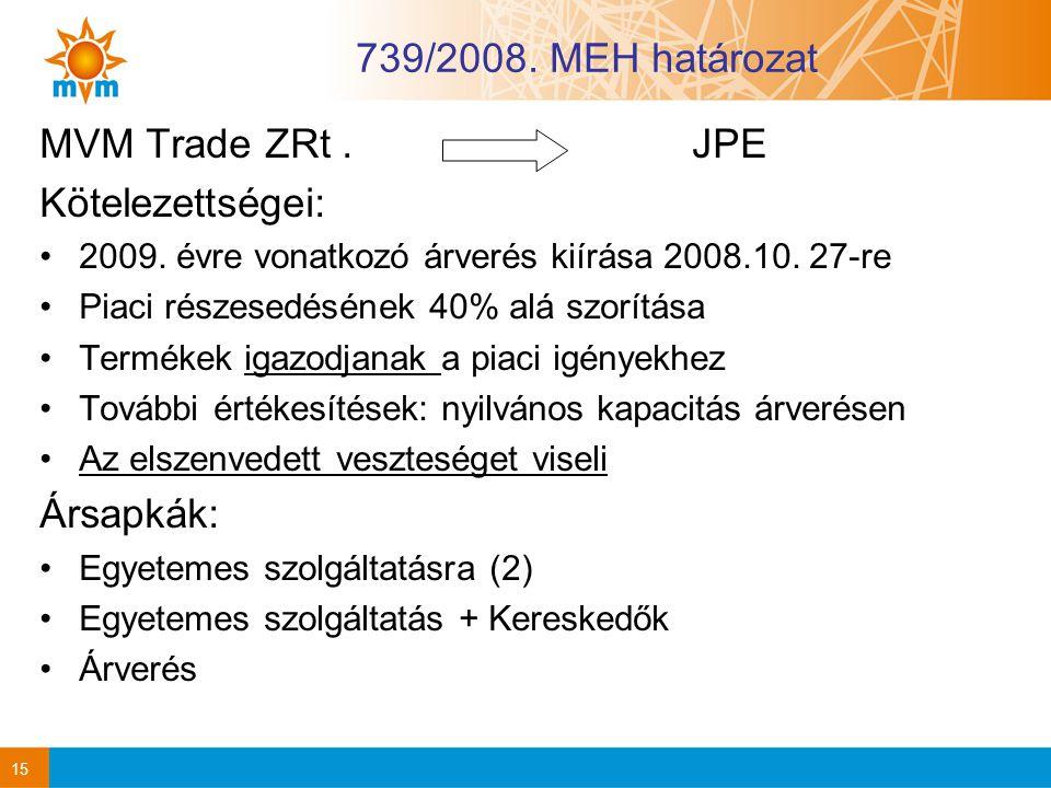 739/2008. MEH határozat MVM Trade ZRt . JPE Kötelezettségei: Ársapkák: