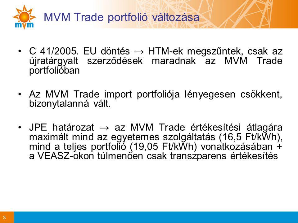 MVM Trade portfolió változása