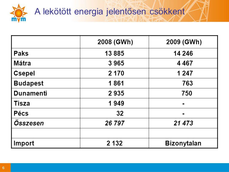 A lekötött energia jelentősen csökkent