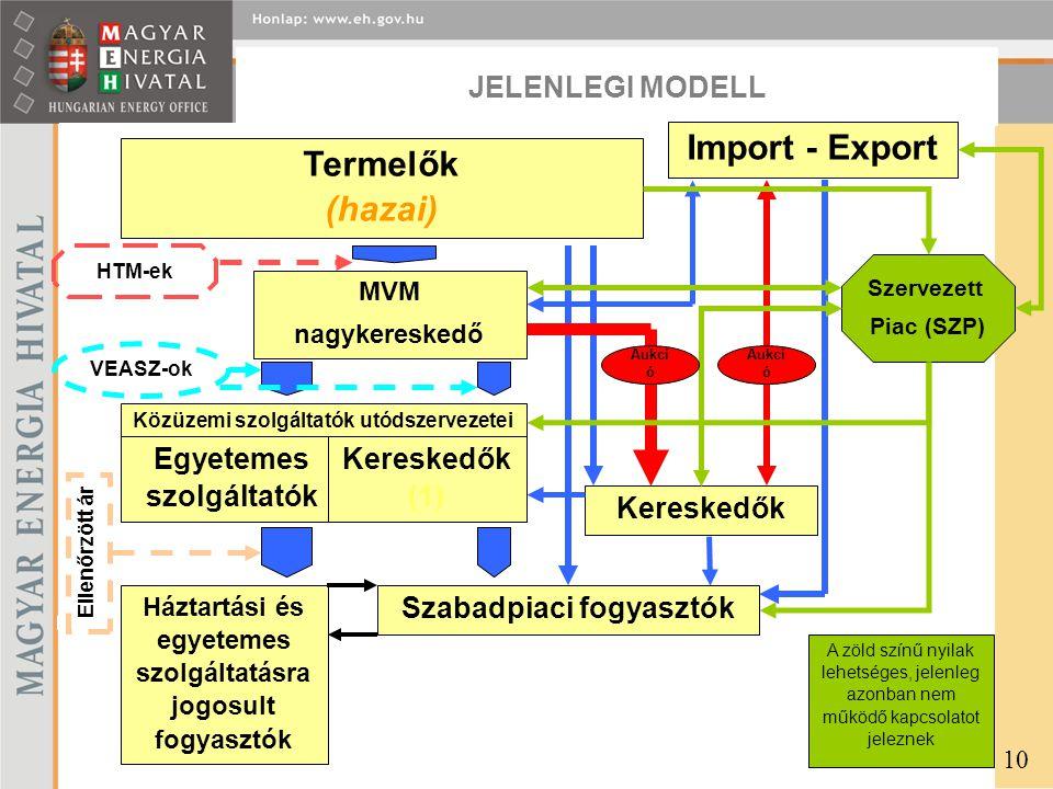 Import - Export Termelők (hazai)