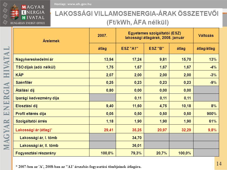 LAKOSSÁGI VILLAMOSENERGIA-ÁRAK ÖSSZETEVŐI (Ft/kWh, ÁFA nélkül)