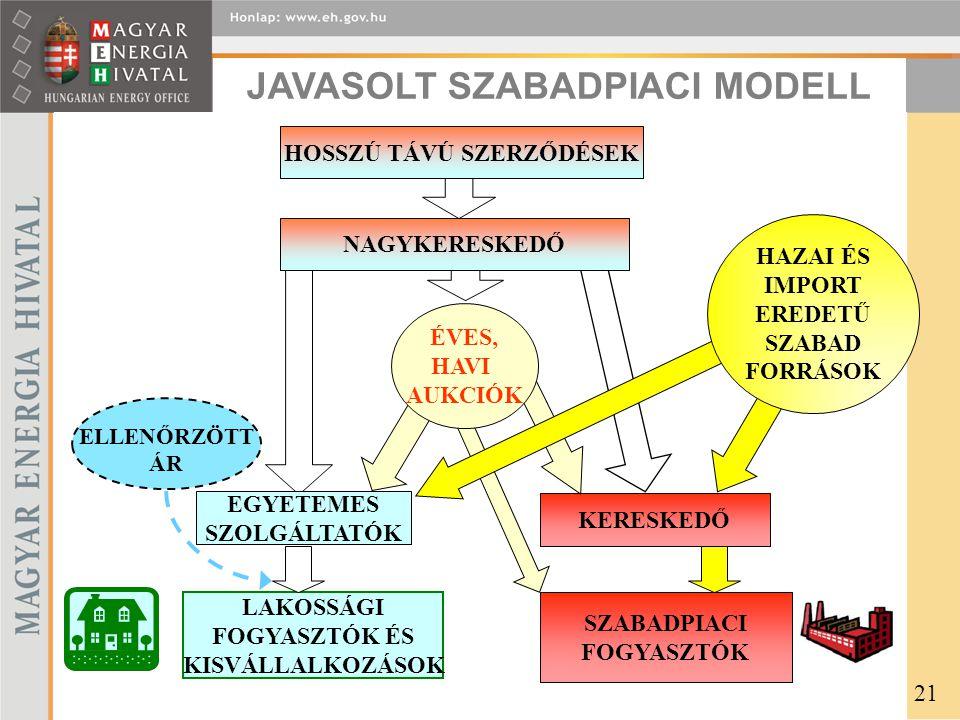 JAVASOLT SZABADPIACI MODELL