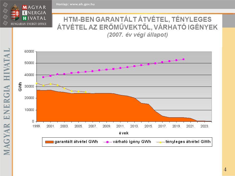 HTM-BEN GARANTÁLT ÁTVÉTEL, TÉNYLEGES ÁTVÉTEL AZ ERŐMŰVEKTŐL, VÁRHATÓ IGÉNYEK (2007. év végi állapot)