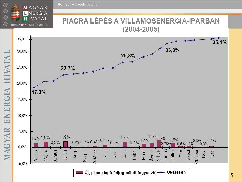 PIACRA LÉPÉS A VILLAMOSENERGIA-IPARBAN (2004-2005)