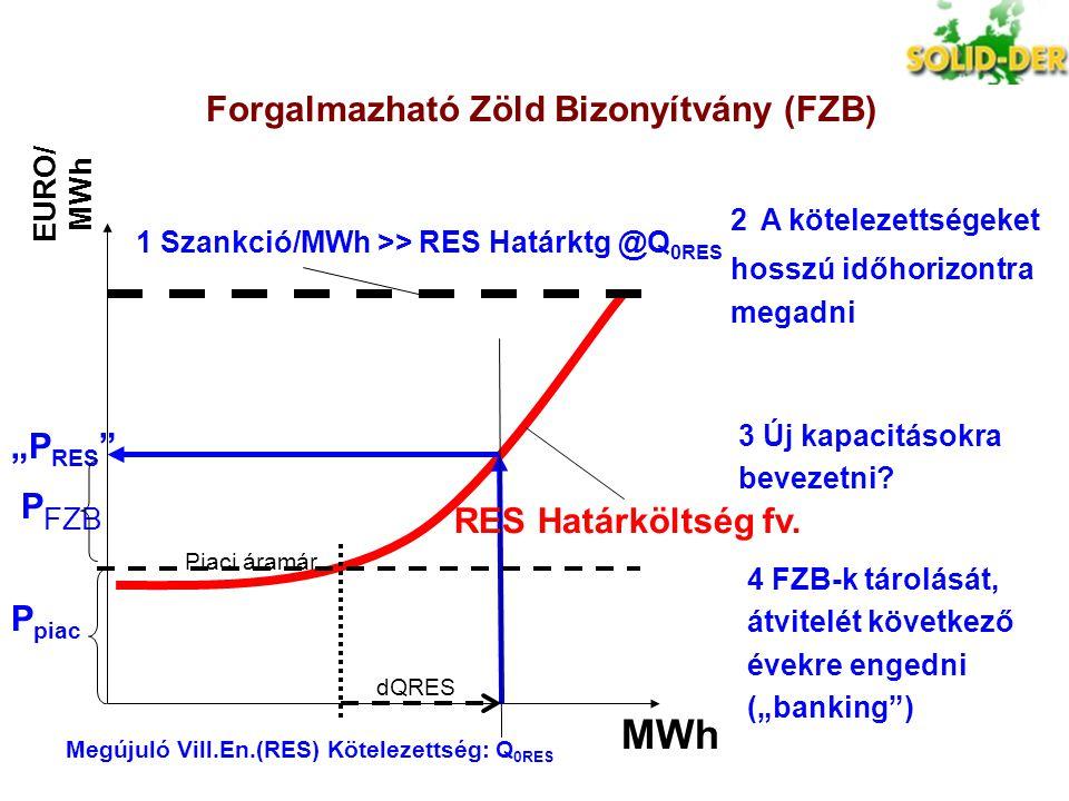 Forgalmazható Zöld Bizonyítvány (FZB)