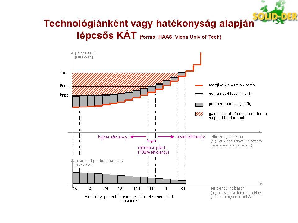 Technológiánként vagy hatékonyság alapján