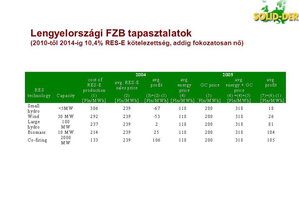 Lengyelországi FZB tapasztalatok (2010-től 2014-ig 10,4% RES-E kötelezettség, addig fokozatosan nő)