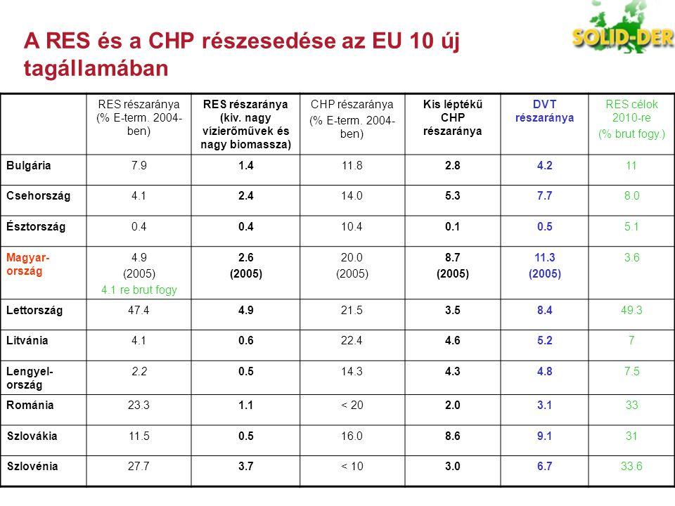 A RES és a CHP részesedése az EU 10 új tagállamában