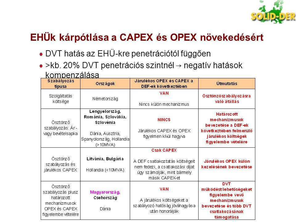 EHÜk kárpótlása a CAPEX és OPEX növekedésért
