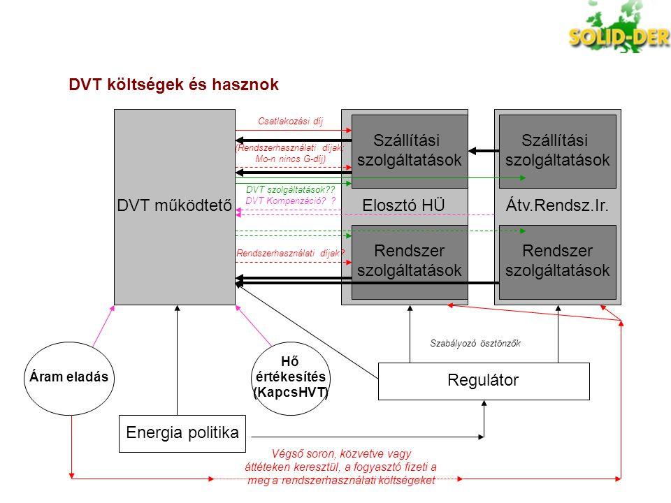 DVT költségek és hasznok