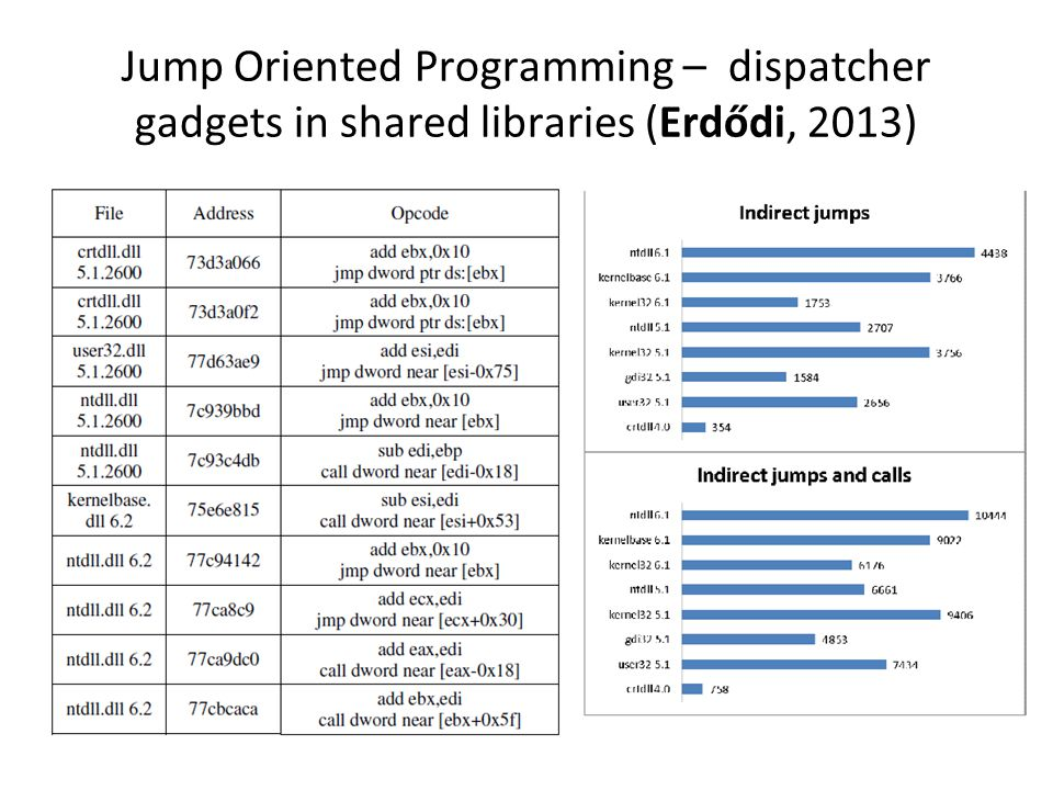 Jump Oriented Programming – dispatcher gadgets in shared libraries (Erdődi, 2013)