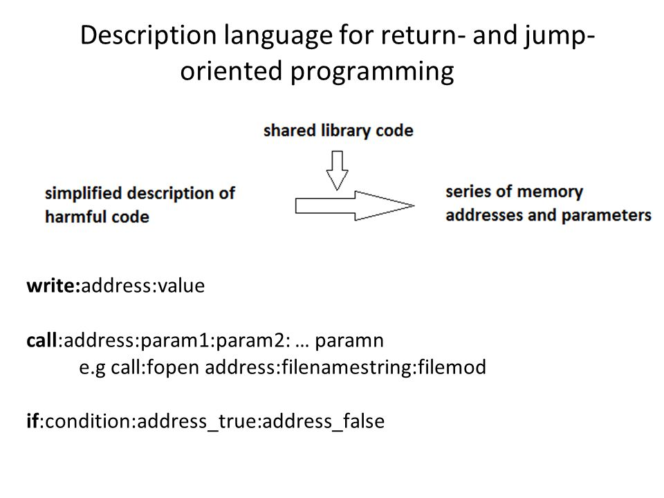 Description language for return- and jump- oriented programming write:address:value call:address:param1:param2: … paramn e.g call:fopen address:filenamestring:filemod if:condition:address_true:address_false