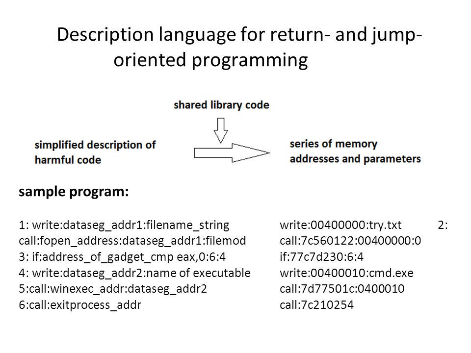 Description language for return- and jump- oriented programming sample program: 1: write:dataseg_addr1:filename_string write:00400000:try.txt 2: call:fopen_address:dataseg_addr1:filemod call:7c560122:00400000:0 3: if:address_of_gadget_cmp eax,0:6:4 if:77c7d230:6:4 4: write:dataseg_addr2:name of executable write:00400010:cmd.exe 5:call:winexec_addr:dataseg_addr2 call:7d77501c:0400010 6:call:exitprocess_addr call:7c210254