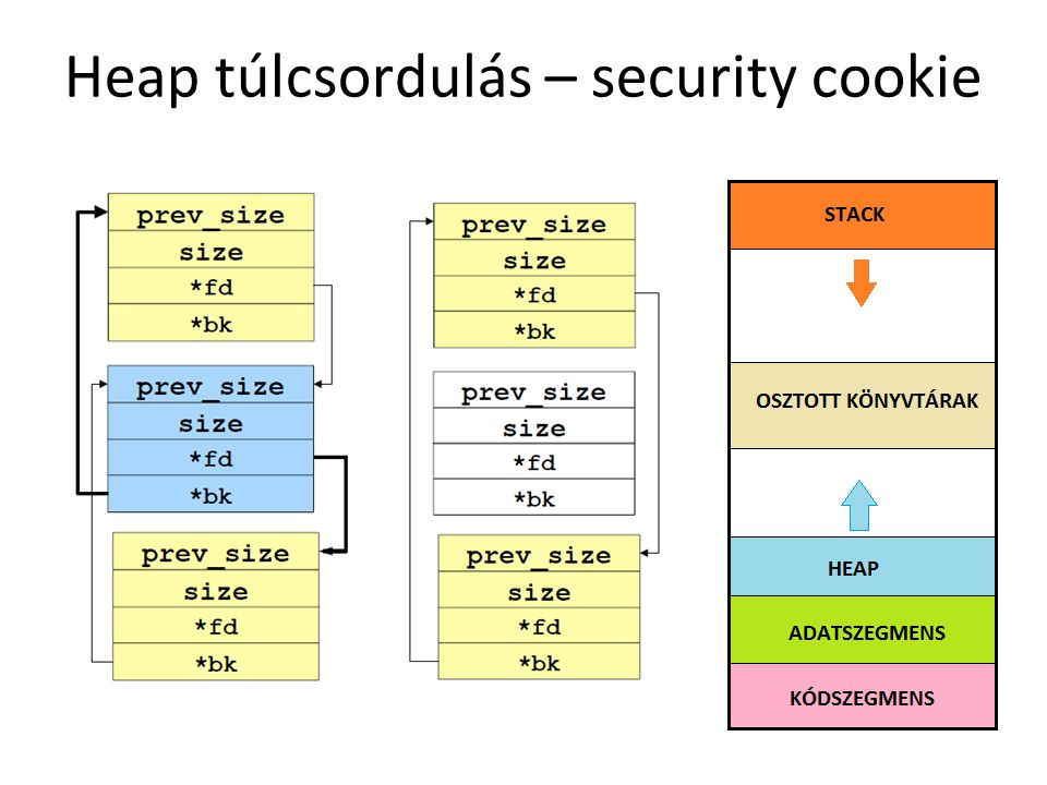 Heap túlcsordulás – security cookie