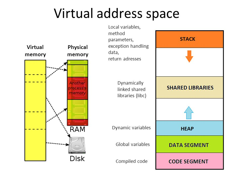 Virtual address space Virtual memory Physical memory