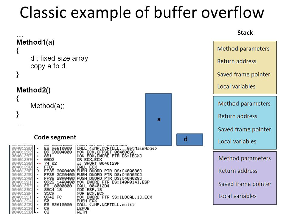 Classic example of buffer overflow