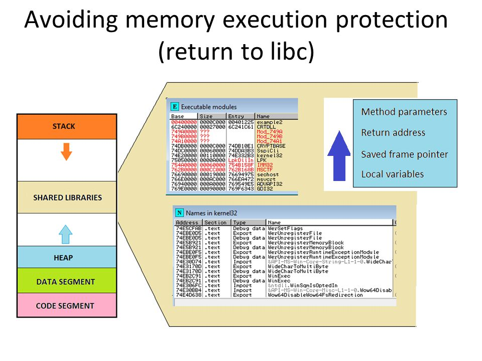 Avoiding memory execution protection (return to libc)