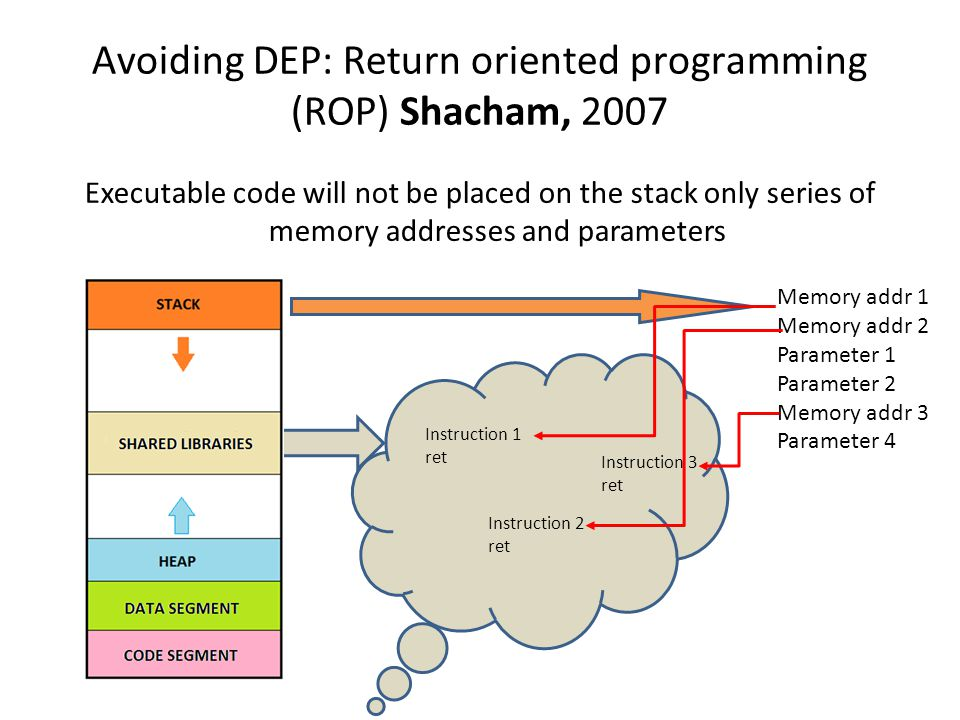 Avoiding DEP: Return oriented programming (ROP) Shacham, 2007
