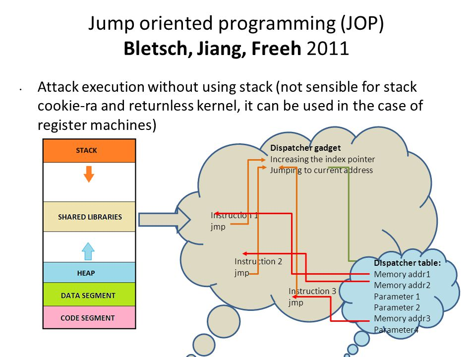 Jump oriented programming (JOP) Bletsch, Jiang, Freeh 2011