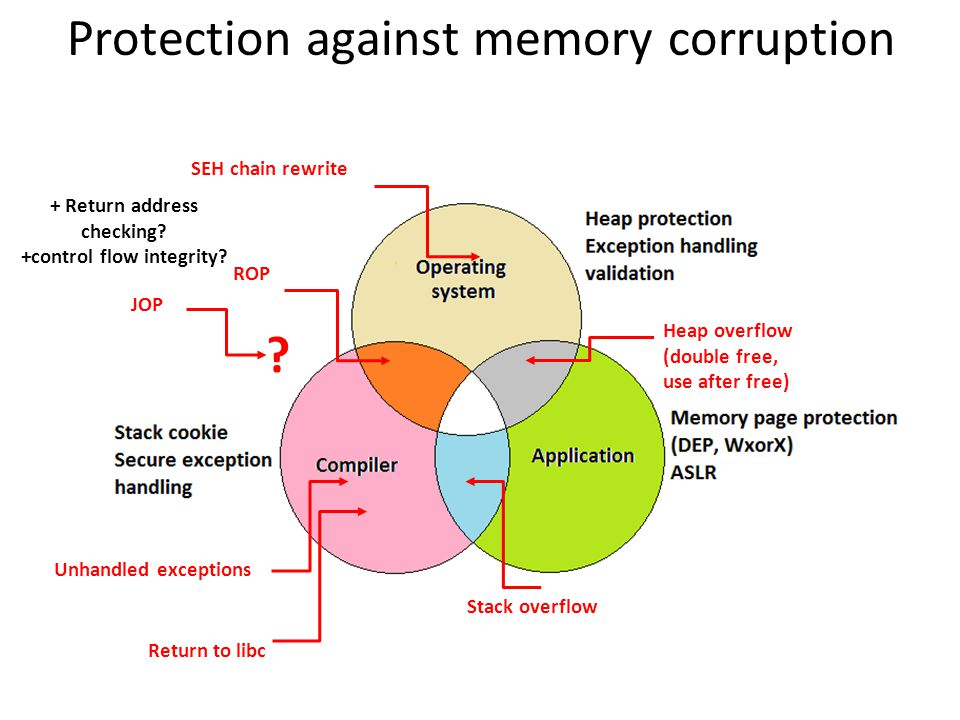 Protection against memory corruption