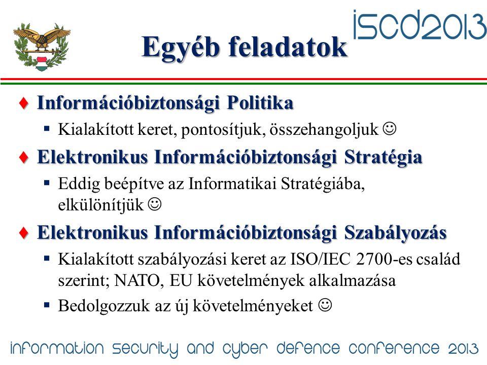 Egyéb feladatok Információbiztonsági Politika