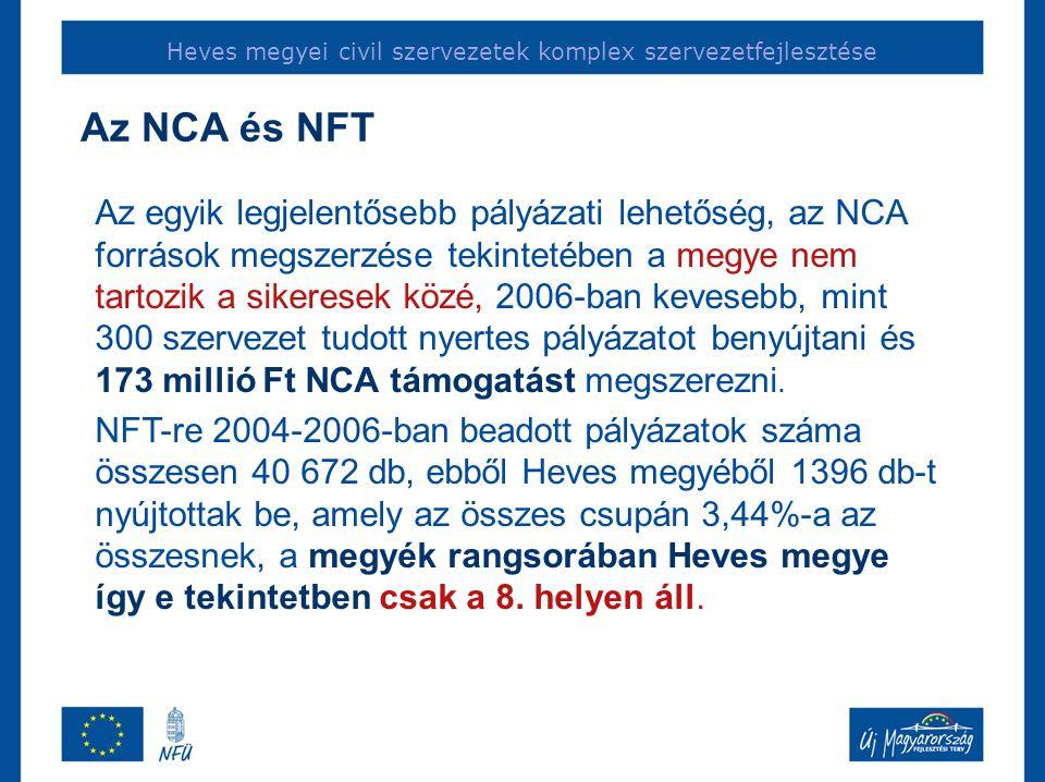 Az NCA és NFT