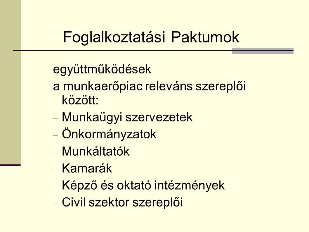 Foglalkoztatási Paktumok