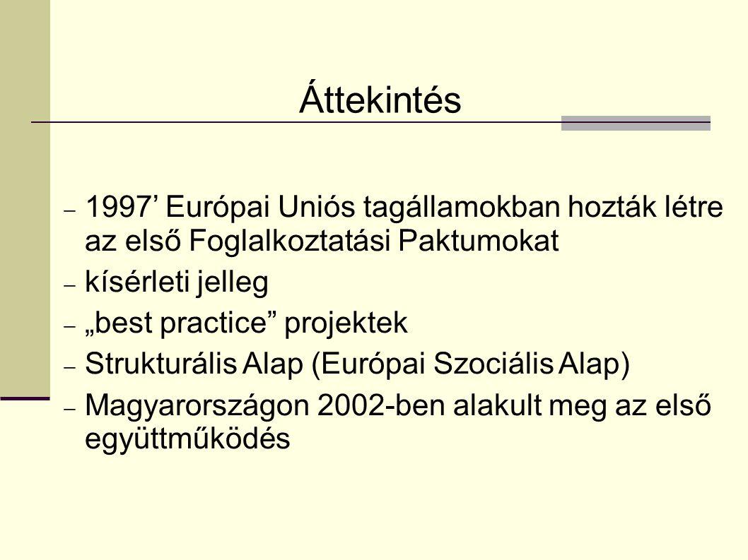 Áttekintés 1997' Európai Uniós tagállamokban hozták létre az első Foglalkoztatási Paktumokat. kísérleti jelleg.