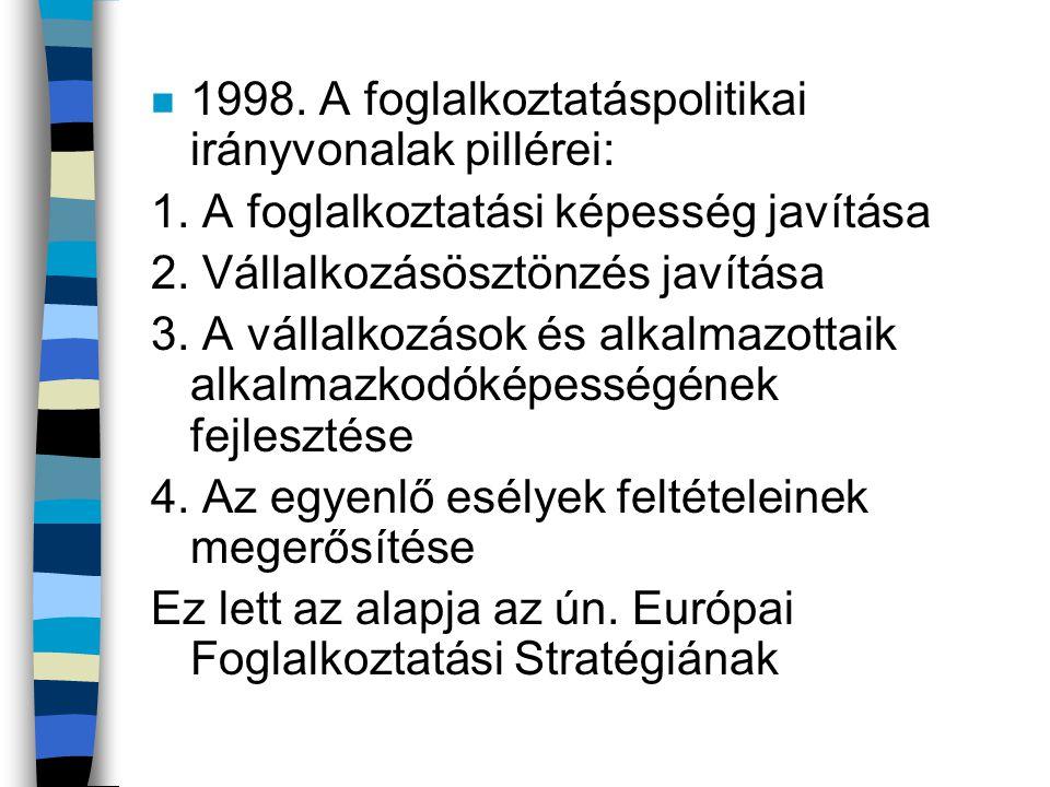 1998. A foglalkoztatáspolitikai irányvonalak pillérei: