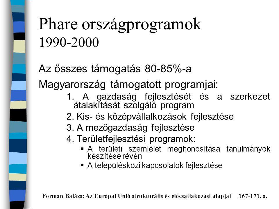 Phare országprogramok 1990-2000