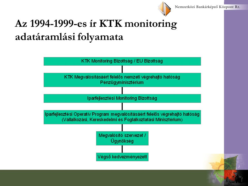 Az 1994-1999-es ír KTK monitoring adatáramlási folyamata